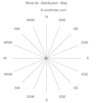 Wind direction distribution  May