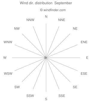 Wind direction distribution  September