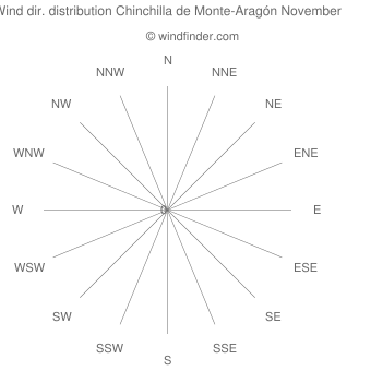 Wind direction distribution Chinchilla de Monte-Aragón November