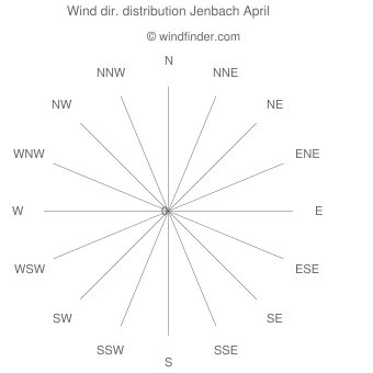 Wind direction distribution Jenbach April