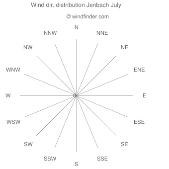 Wind direction distribution Jenbach July