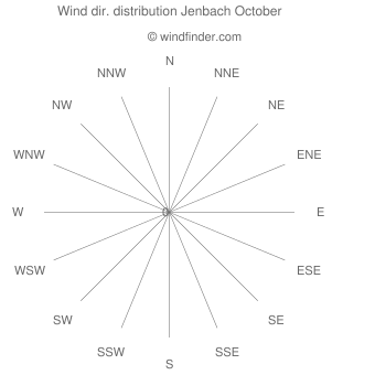 Wind direction distribution Jenbach October