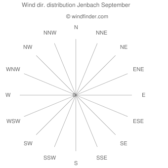 Wind direction distribution Jenbach September