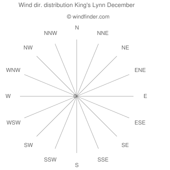 Wind direction distribution King's Lynn December