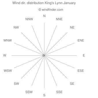 Wind direction distribution King's Lynn January