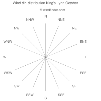 Wind direction distribution King's Lynn October
