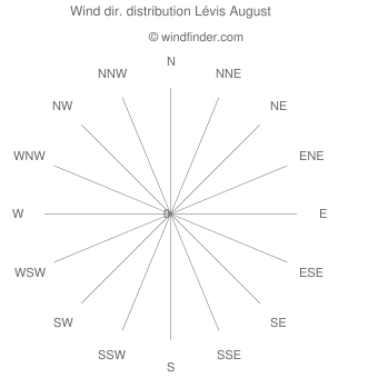 Wind direction distribution Lévis August