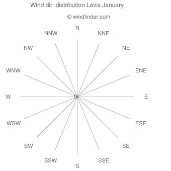 Wind direction distribution Lévis January