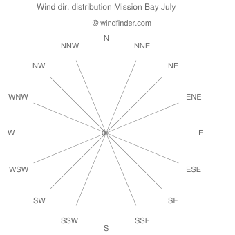 Wind direction distribution Mission Bay July