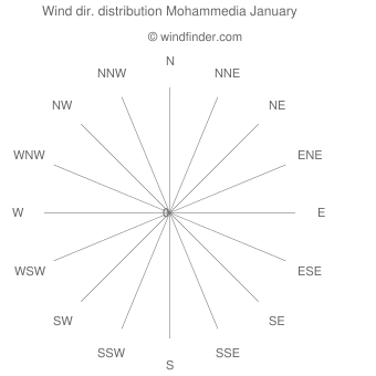 Wind direction distribution Mohammedia January