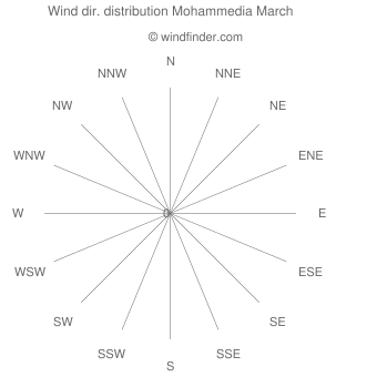 Wind direction distribution Mohammedia March