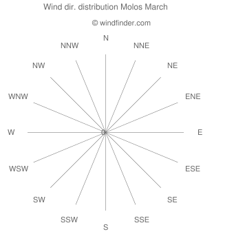 Wind direction distribution Molos March