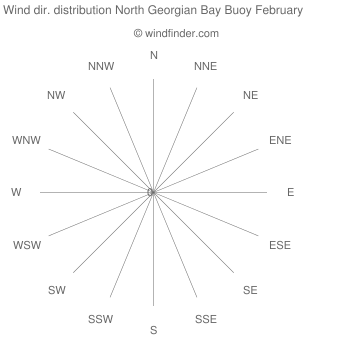 Wind direction distribution North Georgian Bay Buoy February