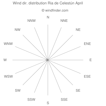 Wind direction distribution Ria de Celestún April