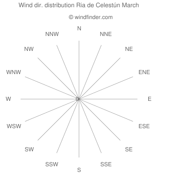 Wind direction distribution Ria de Celestún March