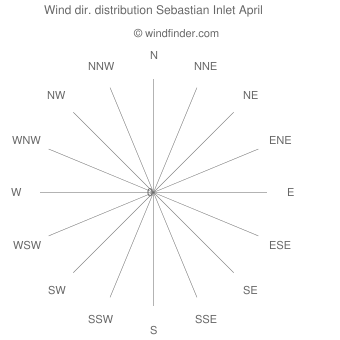 Wind direction distribution Sebastian Inlet April