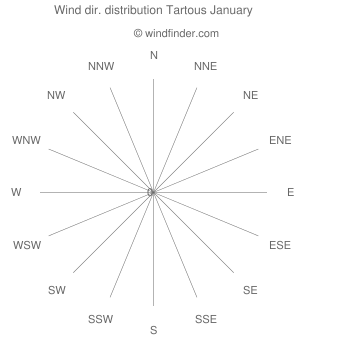 Wind direction distribution Tartous January