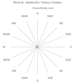 Wind direction distribution Tartous October