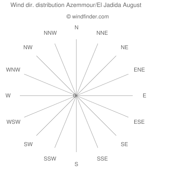 Wind direction distribution Azemmour/El Jadida August