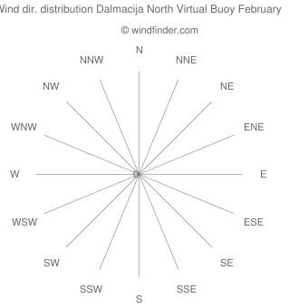 Wind direction distribution Dalmacija North Virtual Buoy February