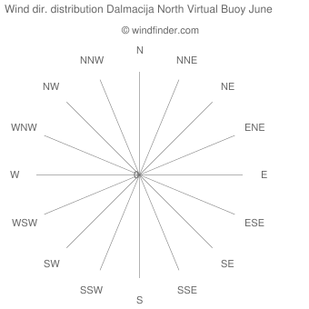 Wind direction distribution Dalmacija North Virtual Buoy June