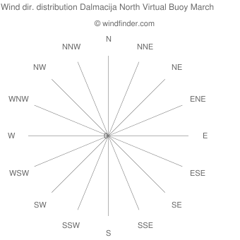 Wind direction distribution Dalmacija North Virtual Buoy March
