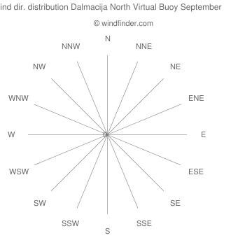 Wind direction distribution Dalmacija North Virtual Buoy September