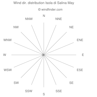 Wind direction distribution Isola di Salina May