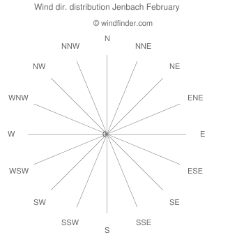 Wind direction distribution Jenbach February