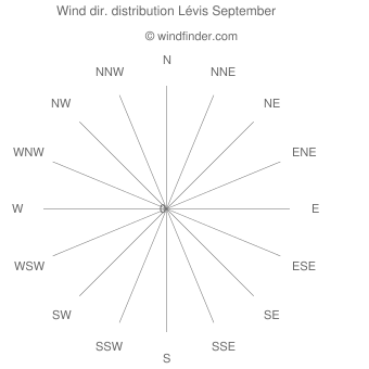 Wind direction distribution Lévis September