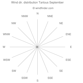 Wind direction distribution Tartous September