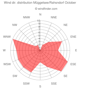 Wind direction distribution Müggelsee/Rahsndorf October