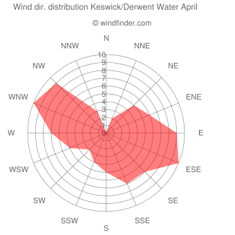 Wind direction distribution Keswick/Derwent Water April