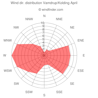 Wind direction distribution Vamdrup/Kolding April