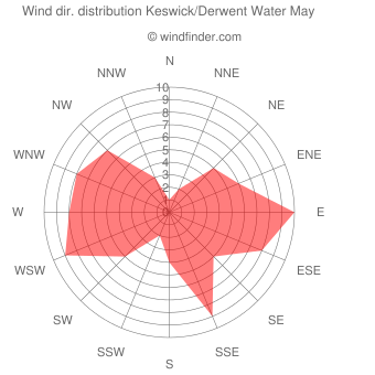 Wind direction distribution Keswick/Derwent Water May