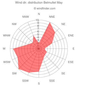 Wind direction distribution Belmullet May