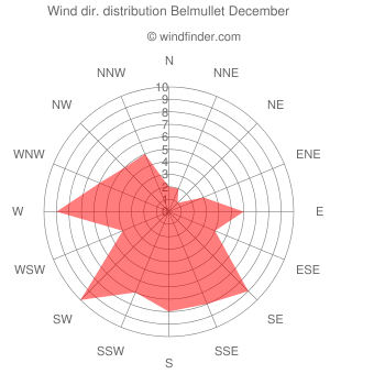 Wind direction distribution Belmullet December