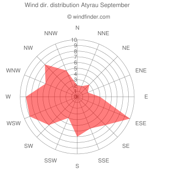 Wind direction distribution Atyrau September