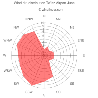 Wind direction distribution Ta'izz Airport June