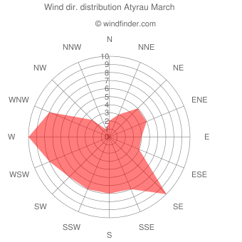 Wind direction distribution Atyrau March