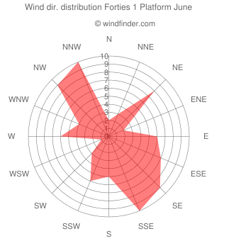 Wind direction distribution Forties 1 Platform June