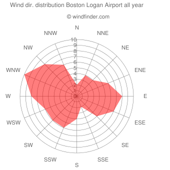 Annual wind direction distribution Boston Logan Airport