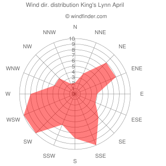 Wind direction distribution King's Lynn April