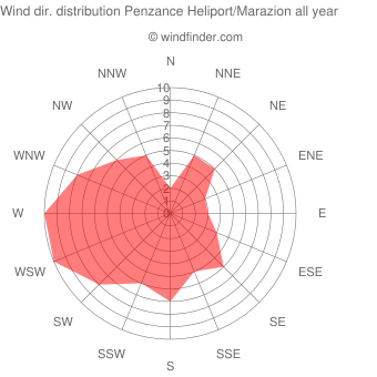 Annual wind direction distribution Penzance Heliport/Marazion
