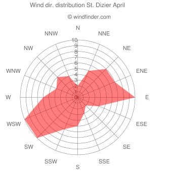 Wind direction distribution St. Dizier April
