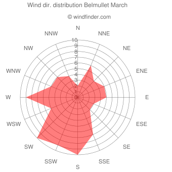 Wind direction distribution Belmullet March