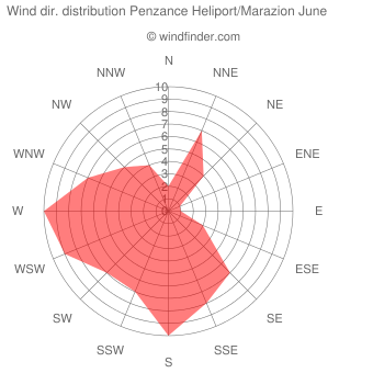 Wind direction distribution Penzance Heliport/Marazion June