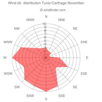 Wind direction distribution Tunis-Carthage November