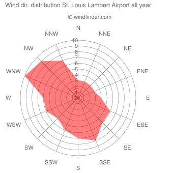 Annual wind direction distribution St. Louis Lambert Airport