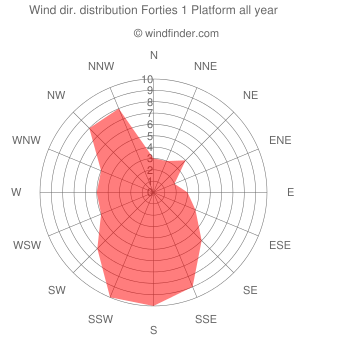 Annual wind direction distribution Forties 1 Platform